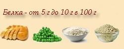 Содержание белка умеренное (хлеб, зеленый горошек, рис, перловка)