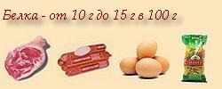 Содержание белков большое (свинина, колбаса, яйца, макароны)