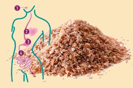 отруби от холестерина